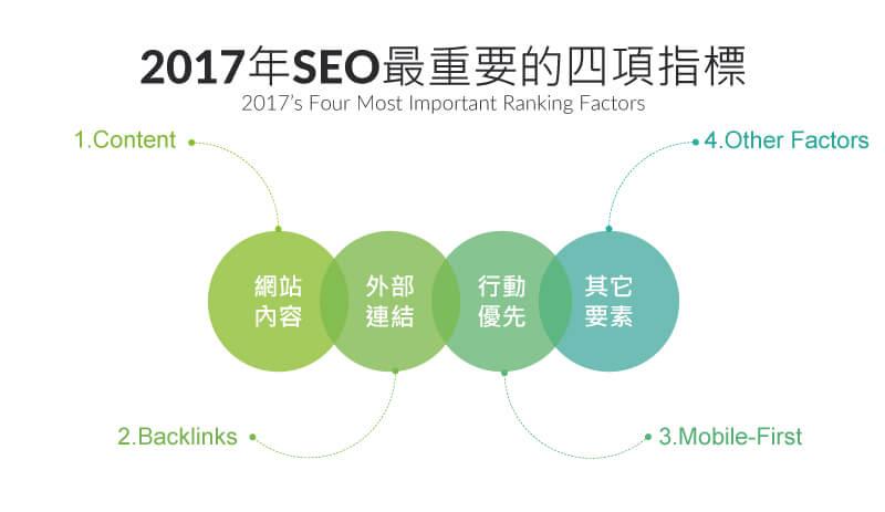 2017年SEO最重要的四項指標